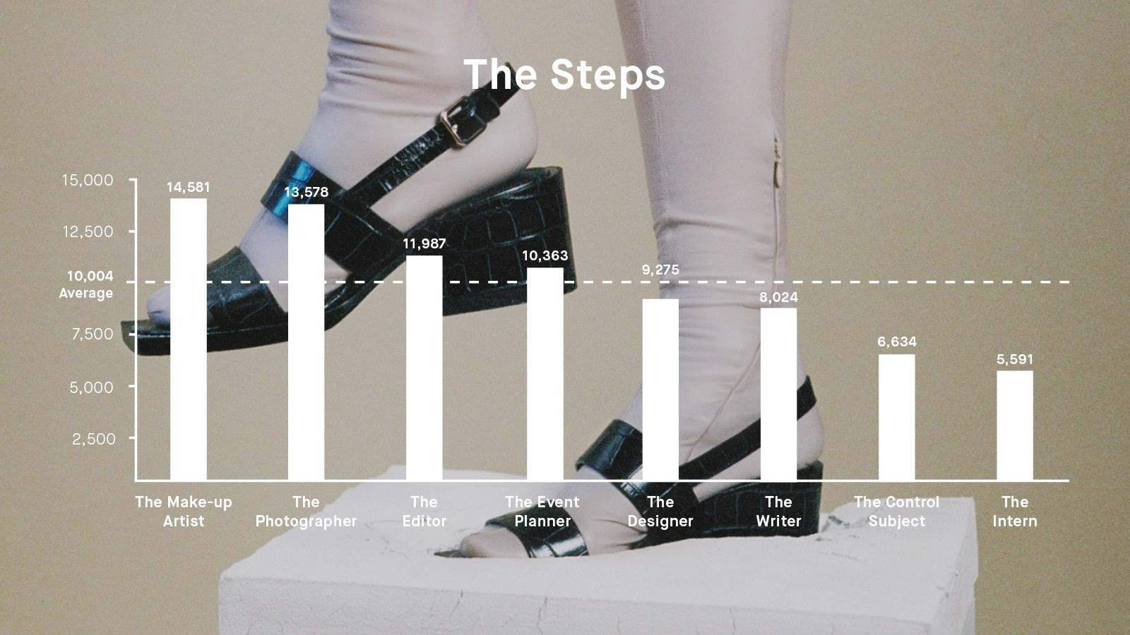 Jawbone Step Data