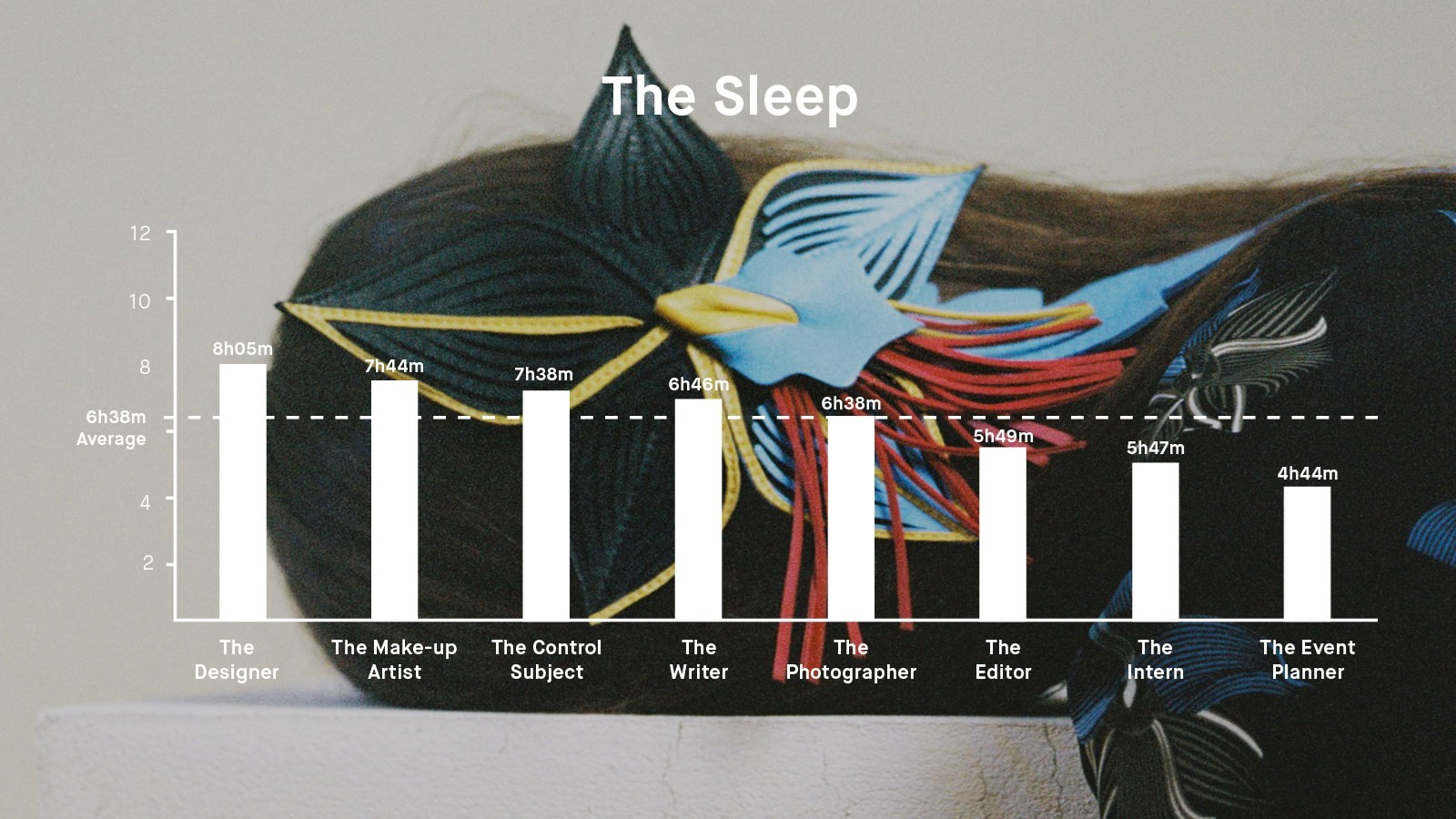 Jawbone Sleep Data